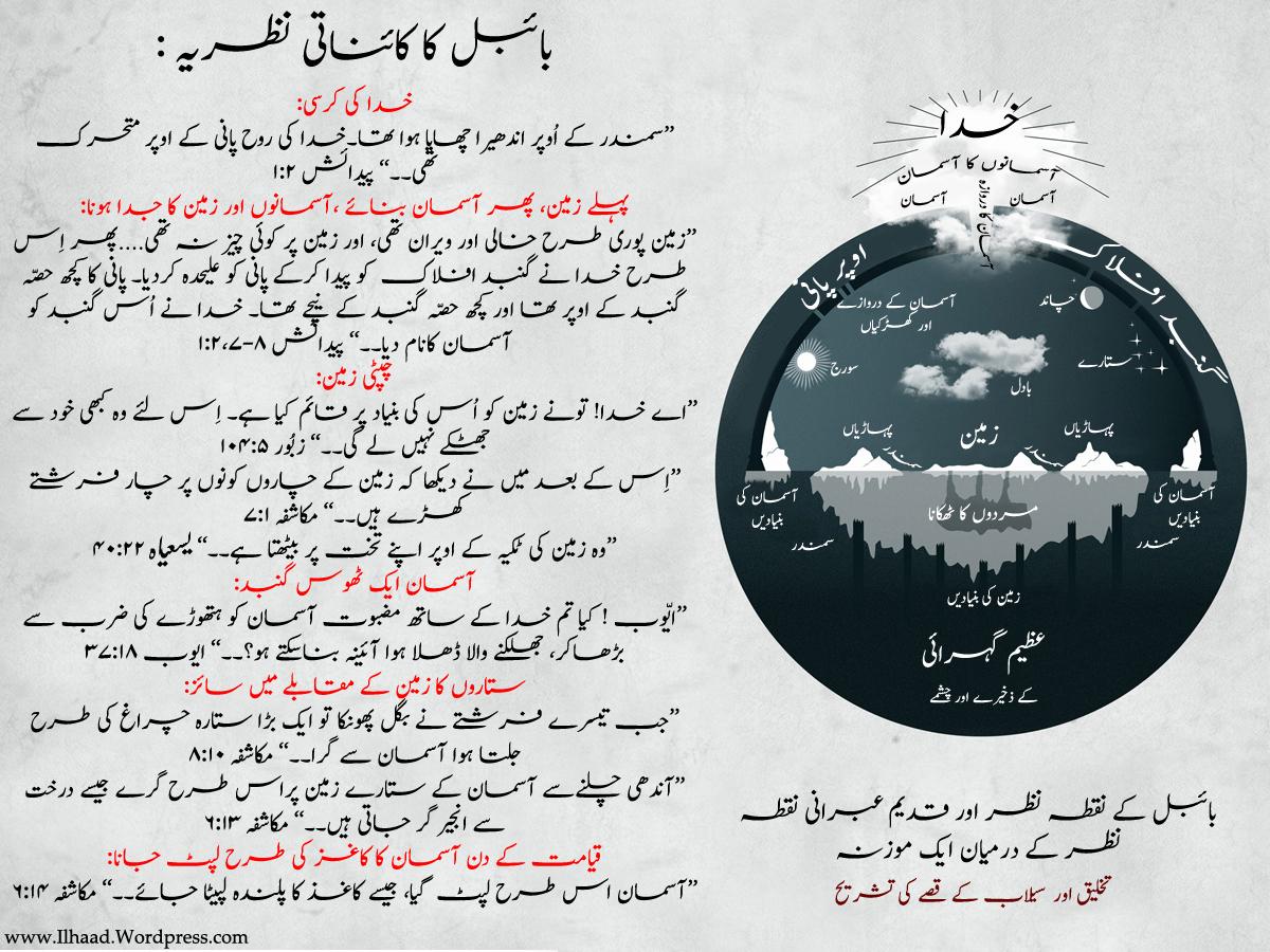 Asmani Kitaben Aur Kainat The Universe Of Bible Ilhaad